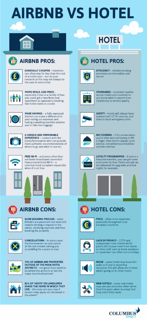 the great debate airbnb vs hotels. Black Bedroom Furniture Sets. Home Design Ideas