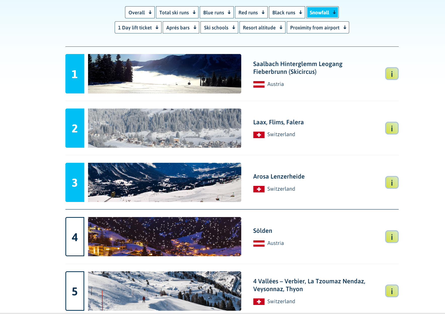 Image of the best ski resorts interactive page on Columbus Direct